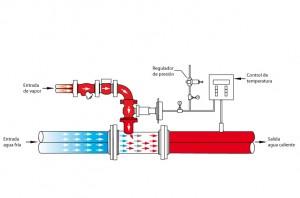 Inyector de vapor komax funcionamiento